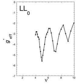 電子-正孔g因子の増大